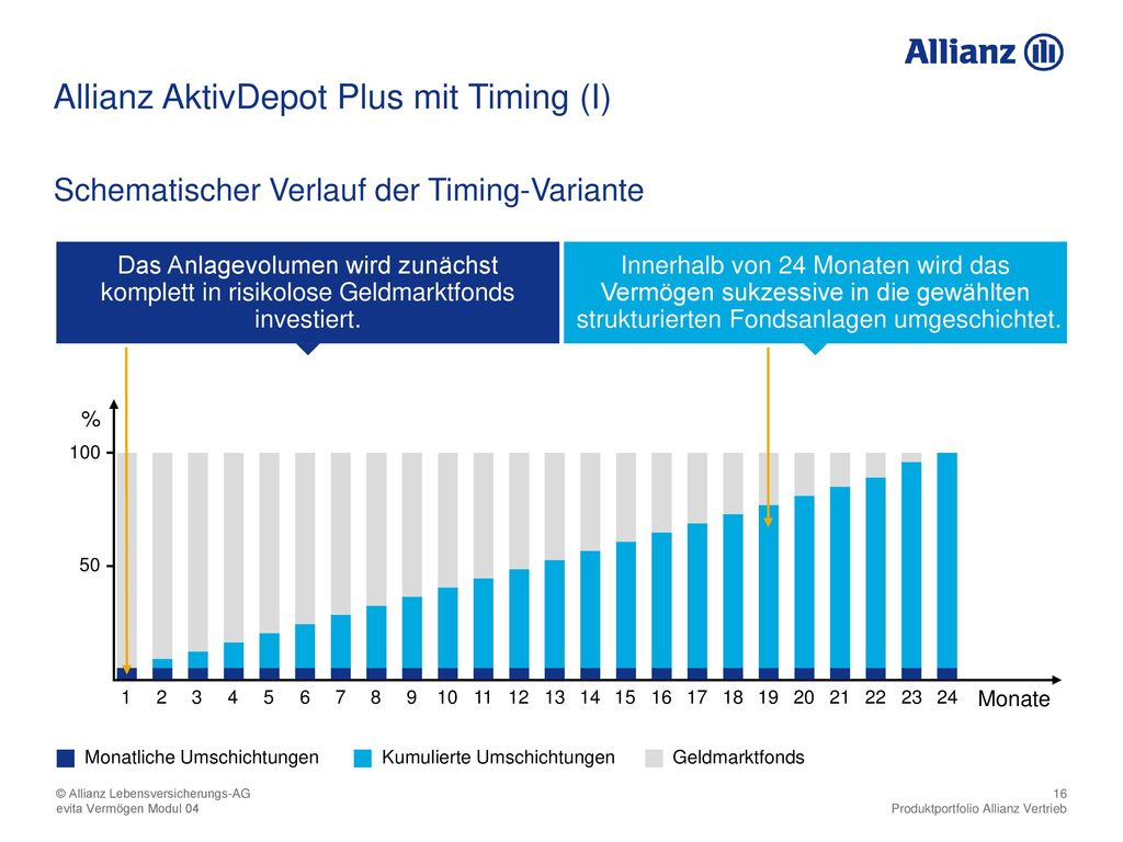 Allianz AktivDepot Plus mit Timing (I)