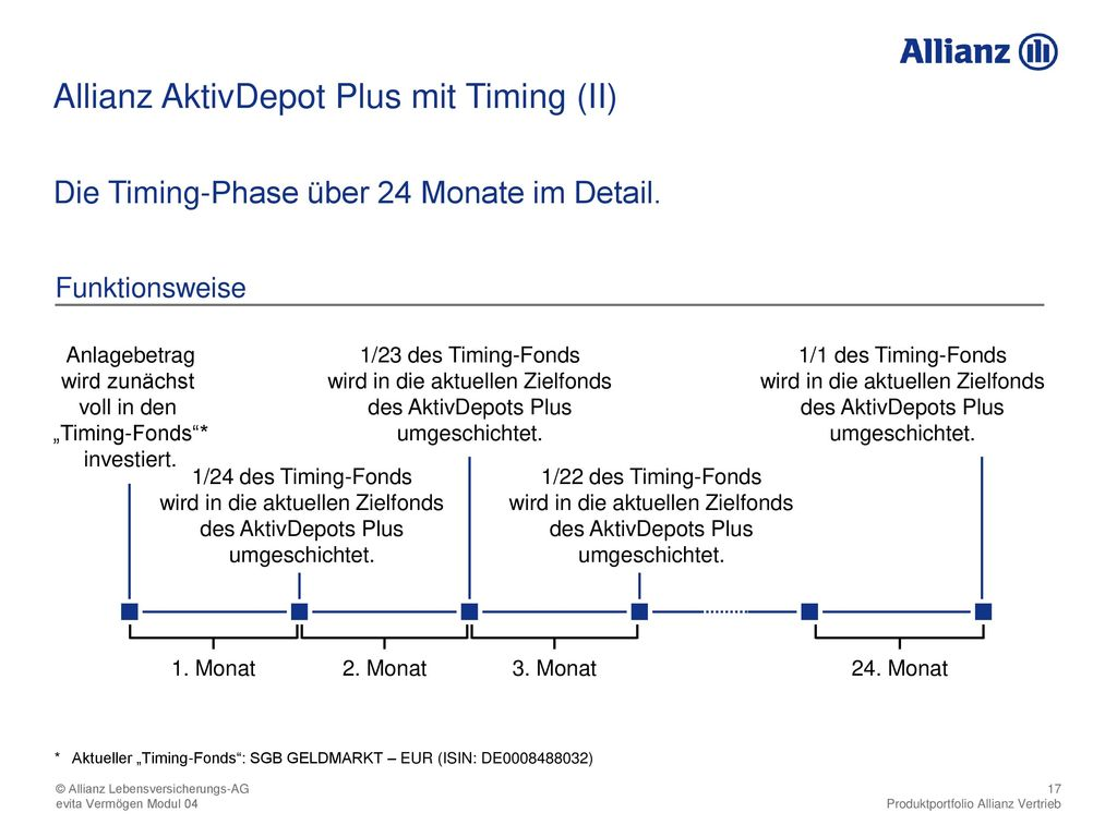Allianz AktivDepot Plus mit Timing (II)
