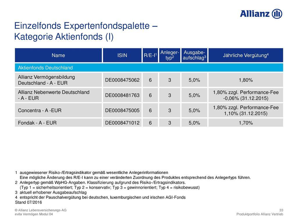 Kategorie Aktienfonds (I)