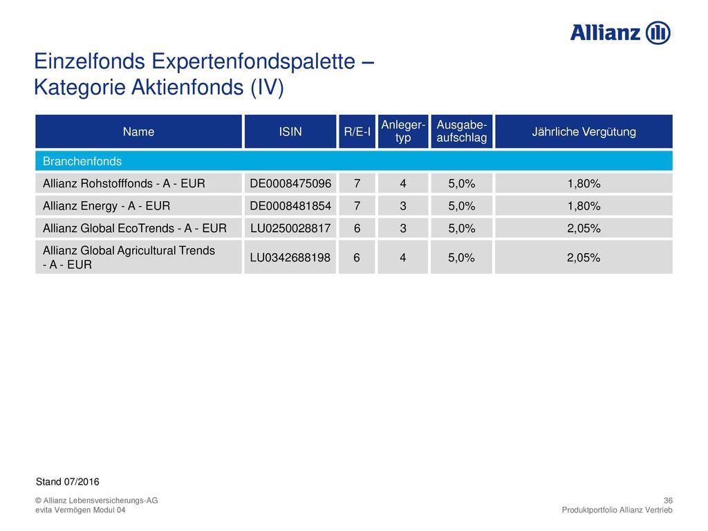 Kategorie Aktienfonds (IV)