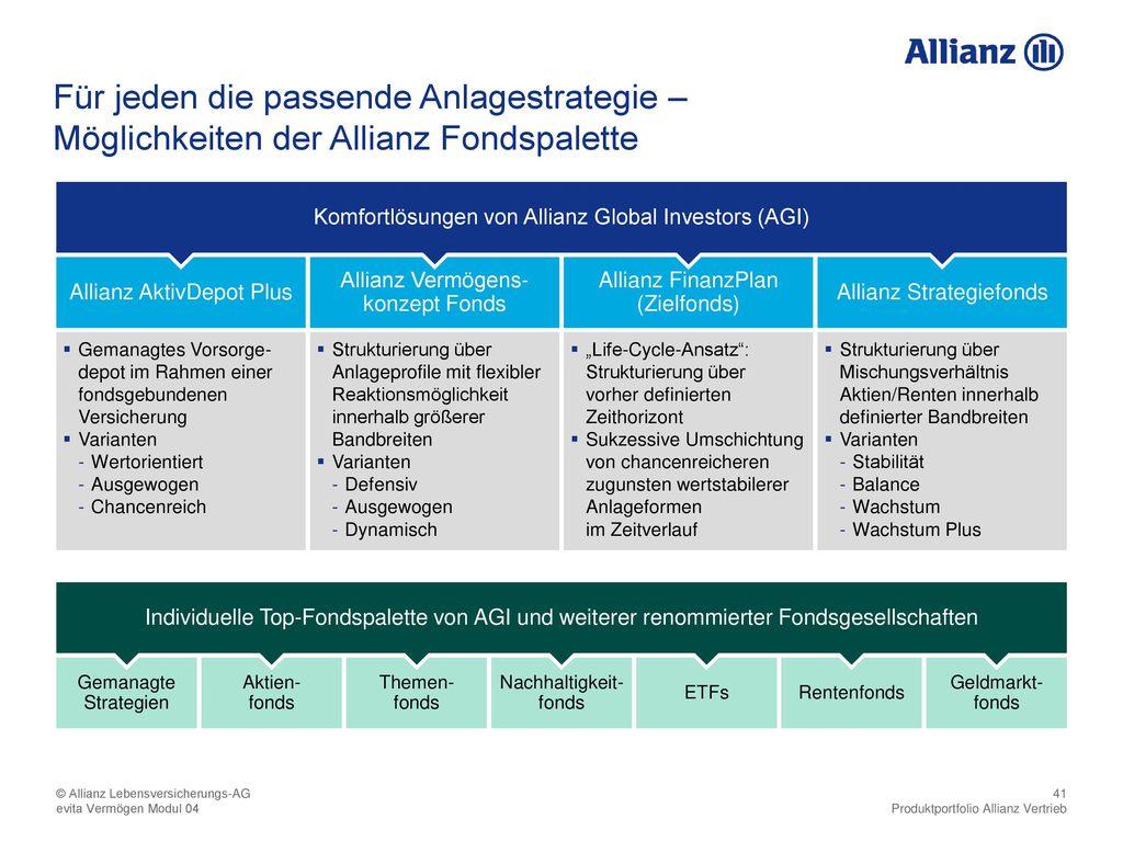 Möglichkeiten der Allianz Fondspalette
