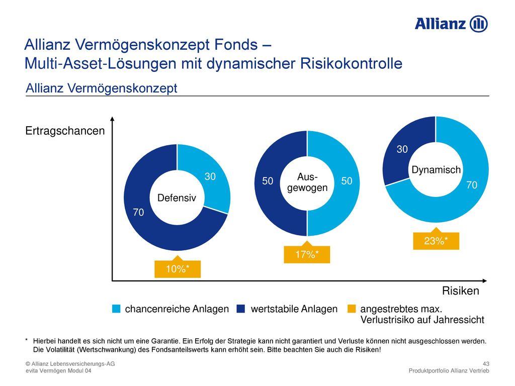 Multi-Asset-Lösungen mit dynamischer Risikokontrolle