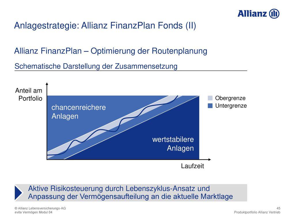 Anlagestrategie: Allianz FinanzPlan Fonds (II)
