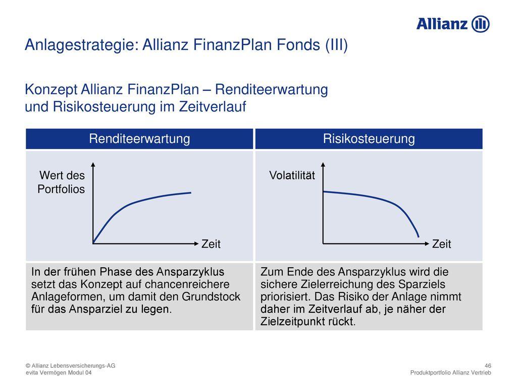 Anlagestrategie: Allianz FinanzPlan Fonds (III)