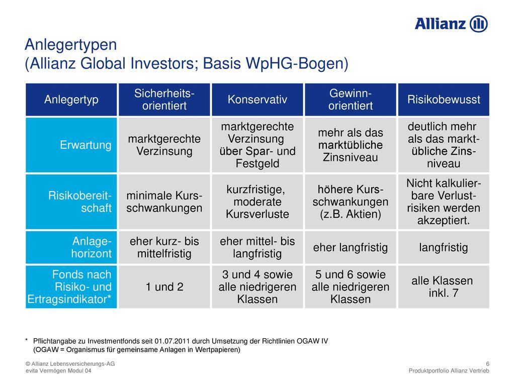 (Allianz Global Investors; Basis WpHG-Bogen)
