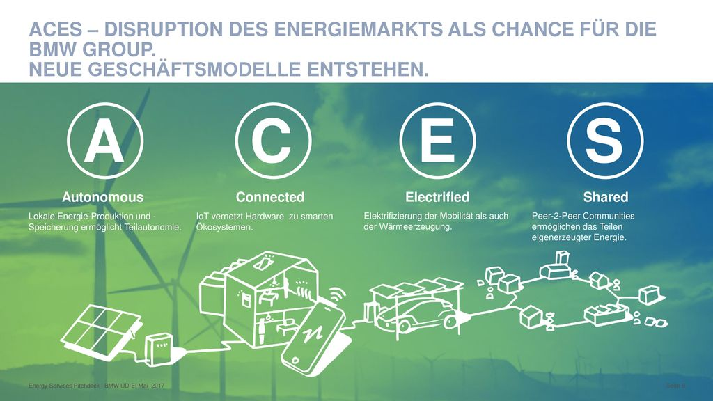 ACES – disruption des Energiemarkts als chance für die BMW group