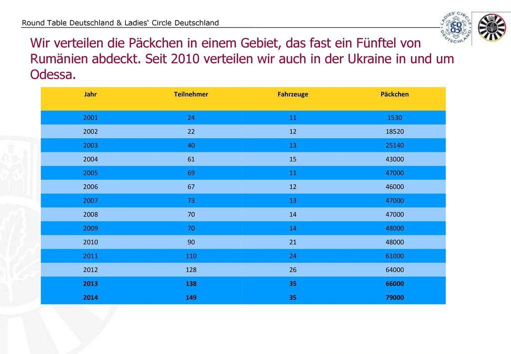 Wir verteilen die Päckchen in einem Gebiet, das fast ein Fünftel von Rumänien abdeckt. Seit 2010 verteilen wir auch in der Ukraine in und um Odessa.