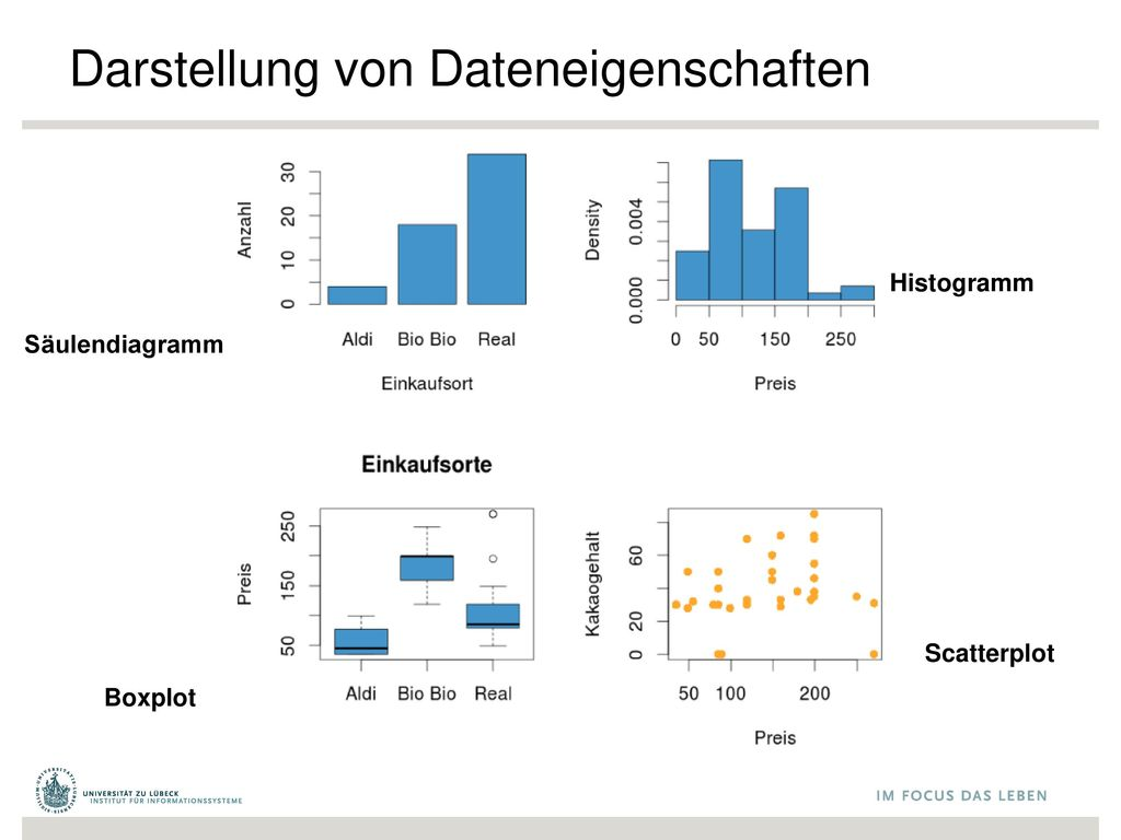 Darstellung von Dateneigenschaften