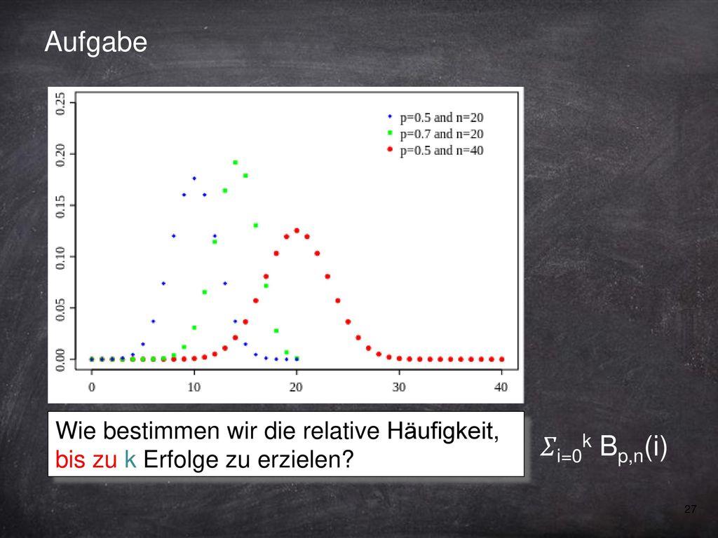 Aufgabe Wie bestimmen wir die relative Häufigkeit, bis zu k Erfolge zu erzielen 𝛴i=0k Bp,n(i)