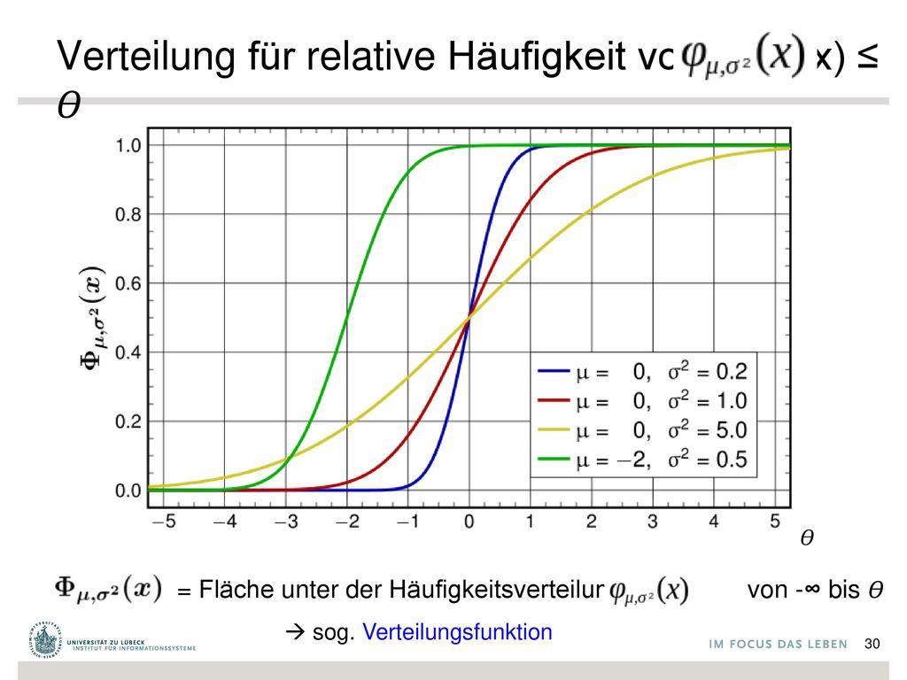 Verteilung für relative Häufigkeit von Wert(x) ≤ 𝛳
