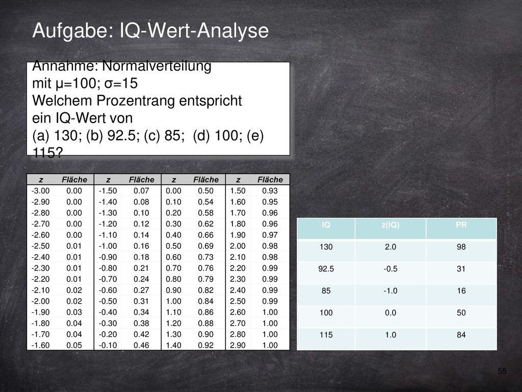 Aufgabe: IQ-Wert-Analyse