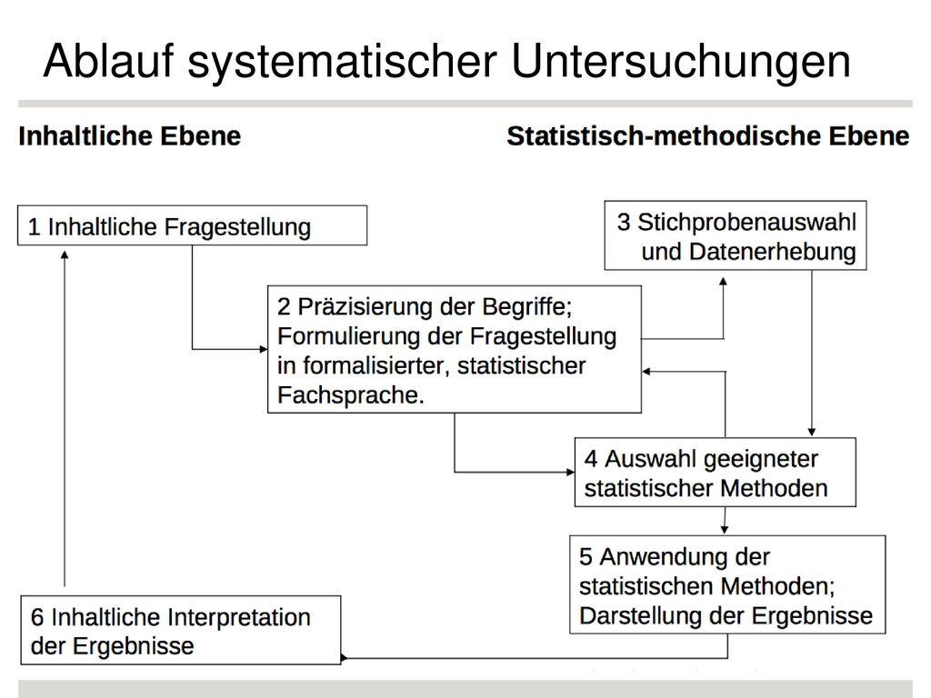 Ablauf systematischer Untersuchungen