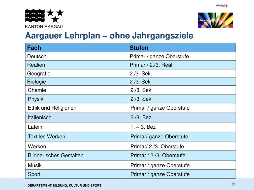 Aargauer Lehrplan – ohne Jahrgangsziele