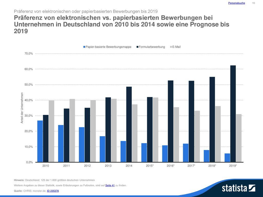 Personalsuche 10. Präferenz von elektronischen oder papierbasierten Bewerbungen bis 2019.