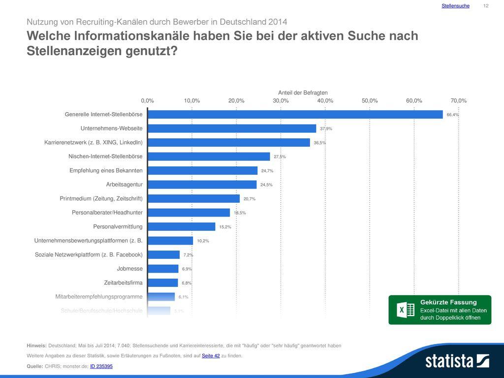 Stellensuche 12. Nutzung von Recruiting-Kanälen durch Bewerber in Deutschland 2014.