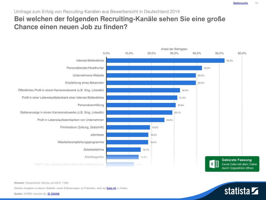 Stellensuche 13. Umfrage zum Erfolg von Recruiting-Kanälen aus Bewerbersicht in Deutschland 2014.