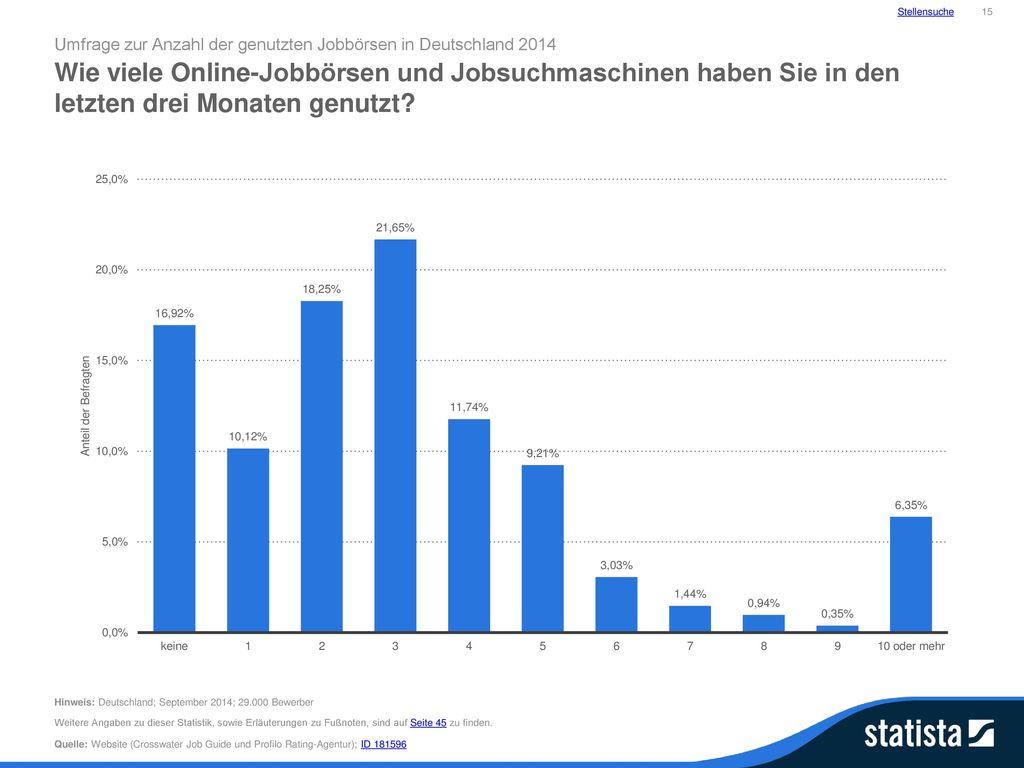 Stellensuche 15. Umfrage zur Anzahl der genutzten Jobbörsen in Deutschland 2014.