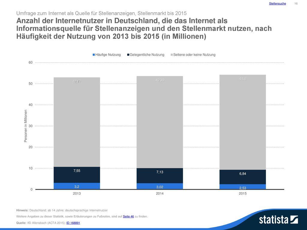 Stellensuche 16. Umfrage zum Internet als Quelle für Stellenanzeigen, Stellenmarkt bis 2015.