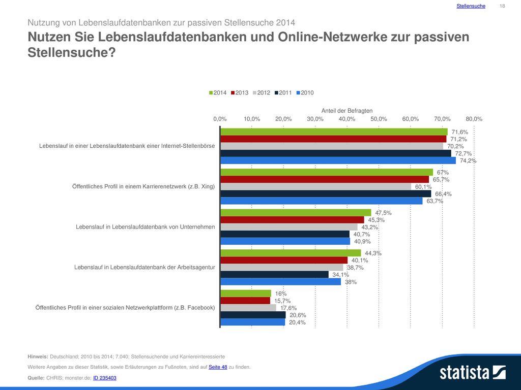 Stellensuche 18. Nutzung von Lebenslaufdatenbanken zur passiven Stellensuche 2014.