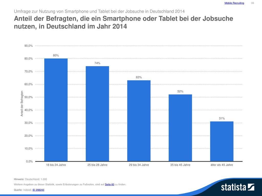 Mobile Recruiting 33. Umfrage zur Nutzung von Smartphone und Tablet bei der Jobsuche in Deutschland 2014.