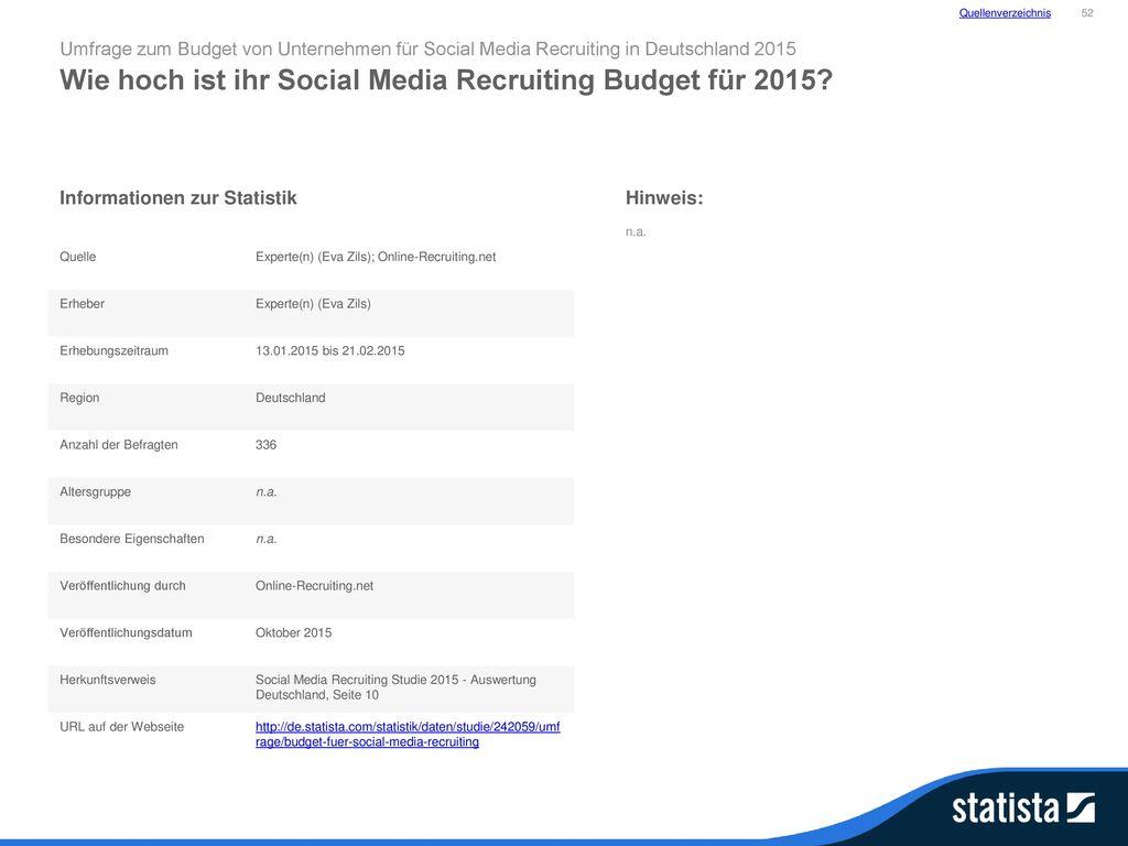 Wie hoch ist ihr Social Media Recruiting Budget für 2015