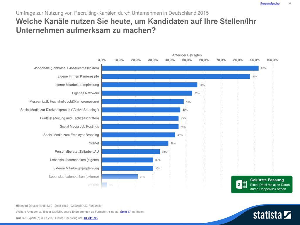Personalsuche 6. Umfrage zur Nutzung von Recruiting-Kanälen durch Unternehmen in Deutschland 2015.