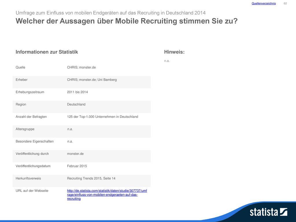 Welcher der Aussagen über Mobile Recruiting stimmen Sie zu