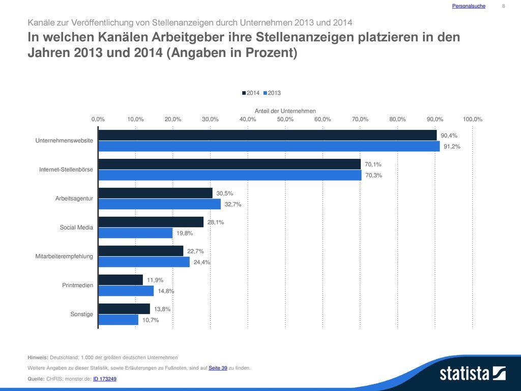Personalsuche 8. Kanäle zur Veröffentlichung von Stellenanzeigen durch Unternehmen 2013 und 2014.