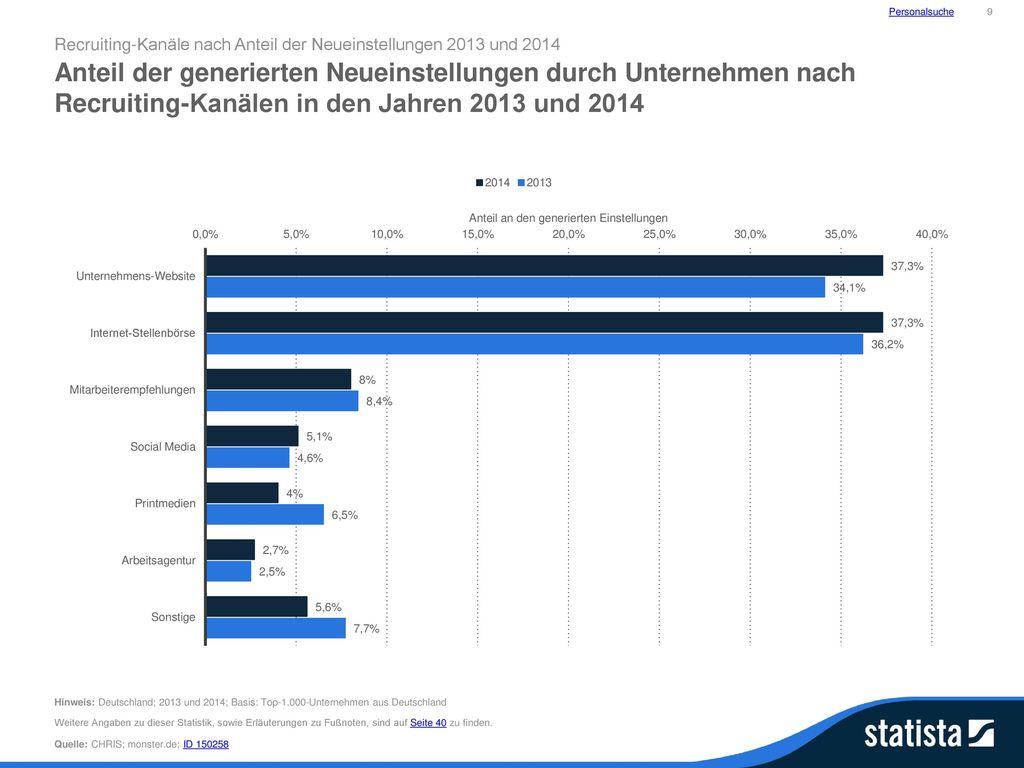 Personalsuche 9. Recruiting-Kanäle nach Anteil der Neueinstellungen 2013 und 2014.