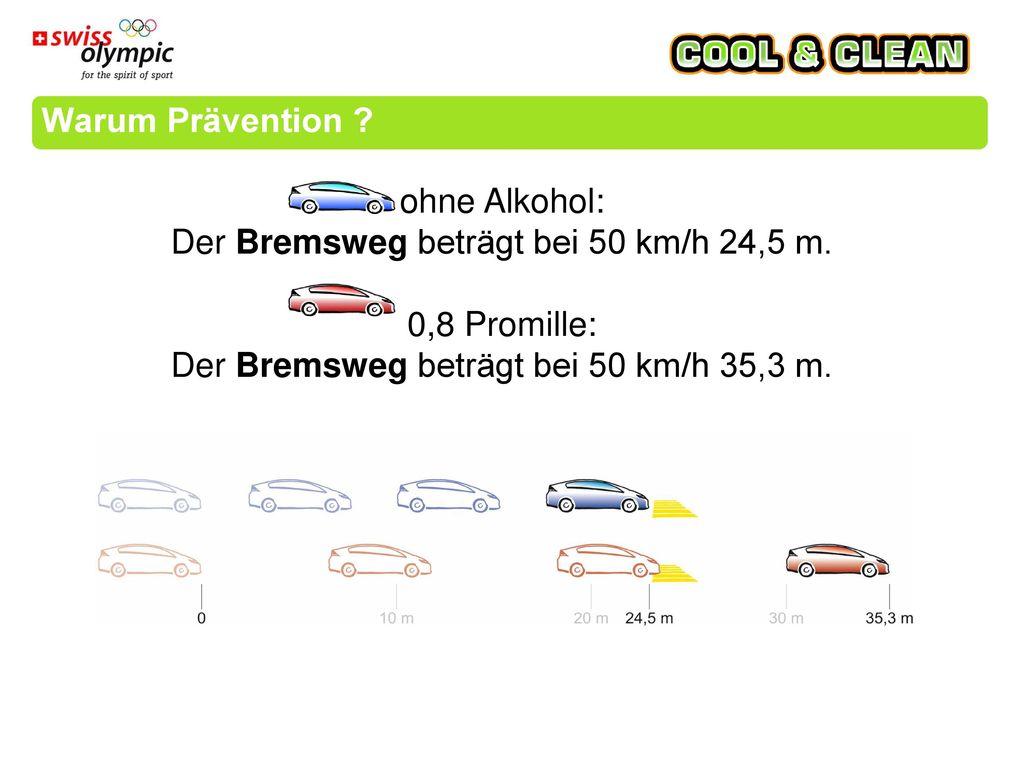 Der Bremsweg beträgt bei 50 km/h 24,5 m. 0,8 Promille: