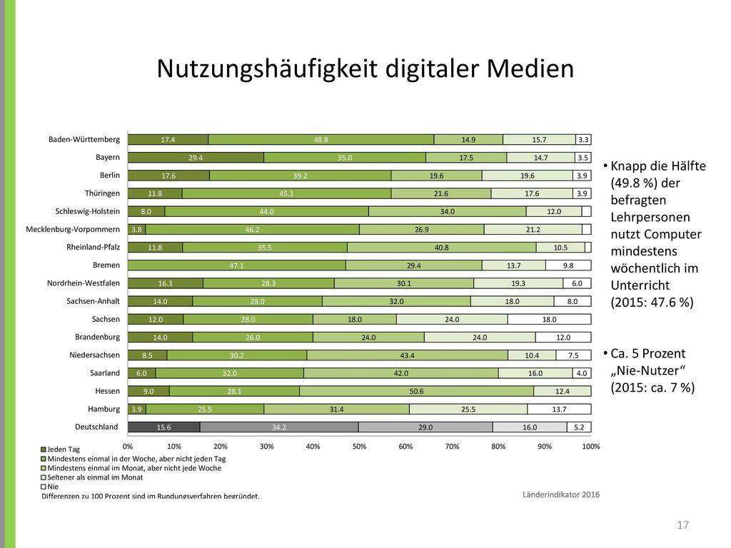 Nutzungshäufigkeit digitaler Medien