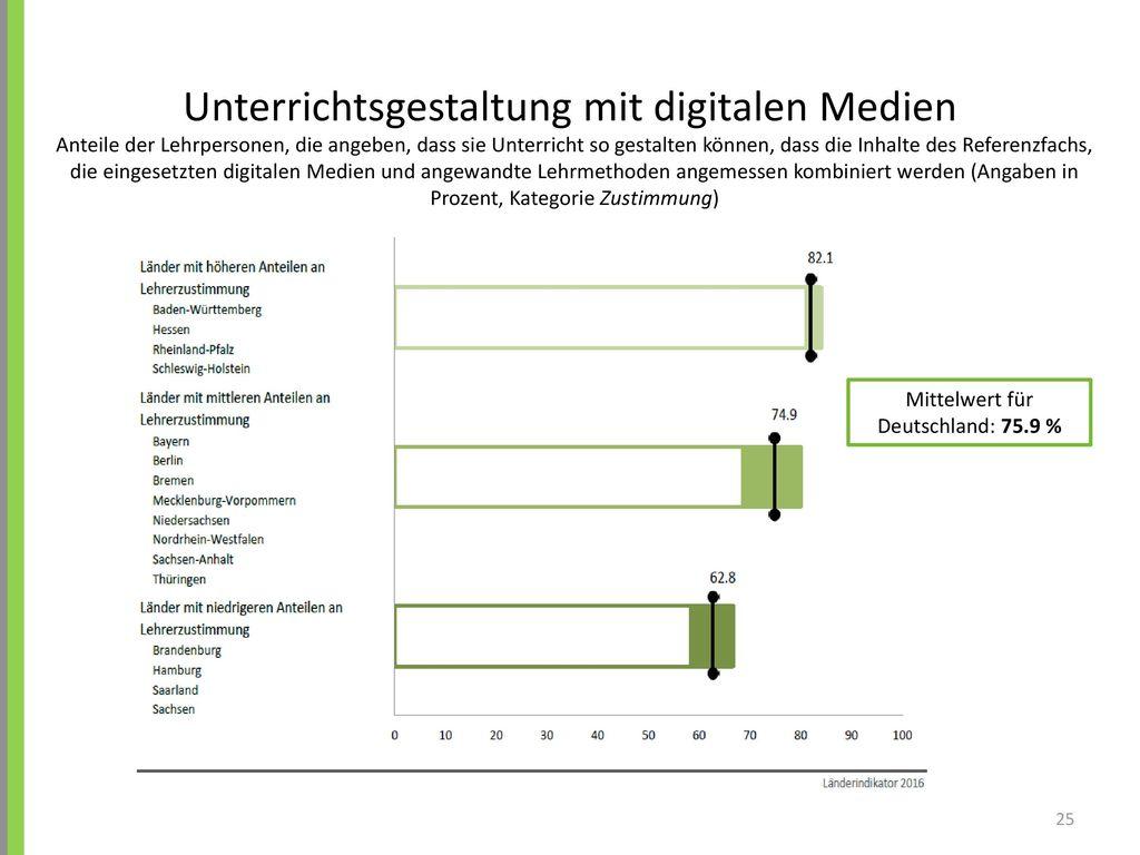Unterrichtsgestaltung mit digitalen Medien
