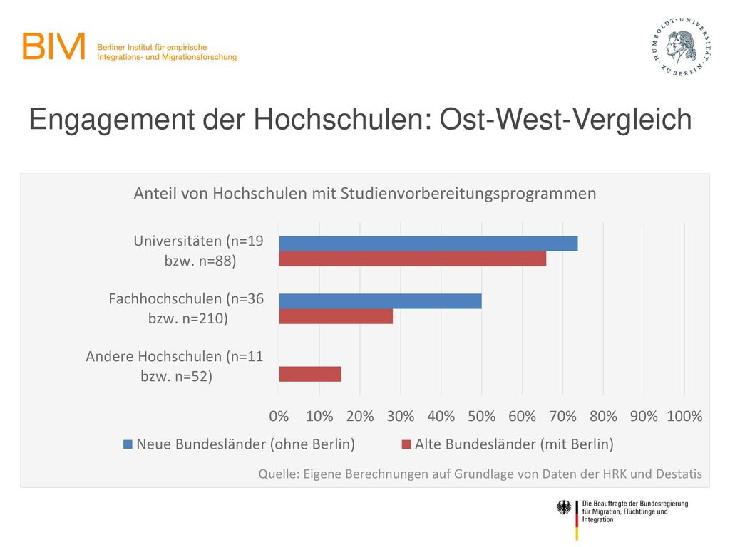 Engagement der Hochschulen: Ost-West-Vergleich