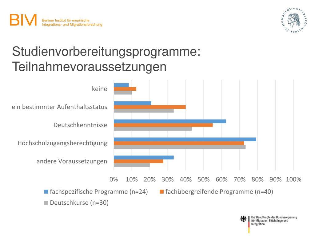 Studienvorbereitungsprogramme: Teilnahmevoraussetzungen