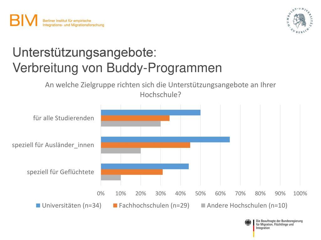 Unterstützungsangebote: Verbreitung von Buddy-Programmen