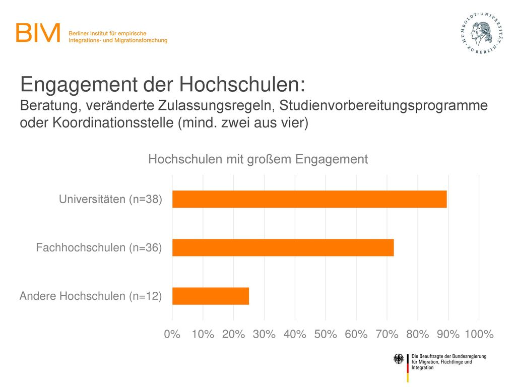 Engagement der Hochschulen: Beratung, veränderte Zulassungsregeln, Studienvorbereitungsprogramme oder Koordinationsstelle (mind.