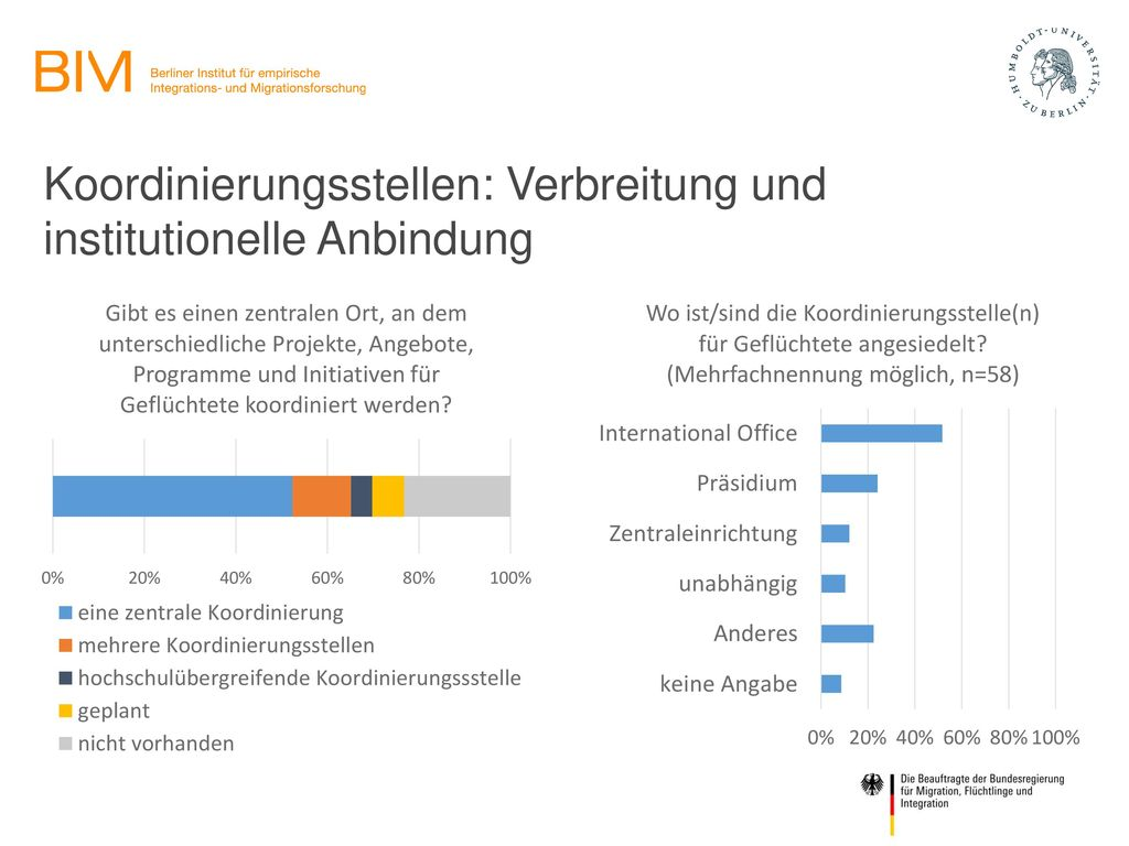 Koordinierungsstellen: Verbreitung und institutionelle Anbindung