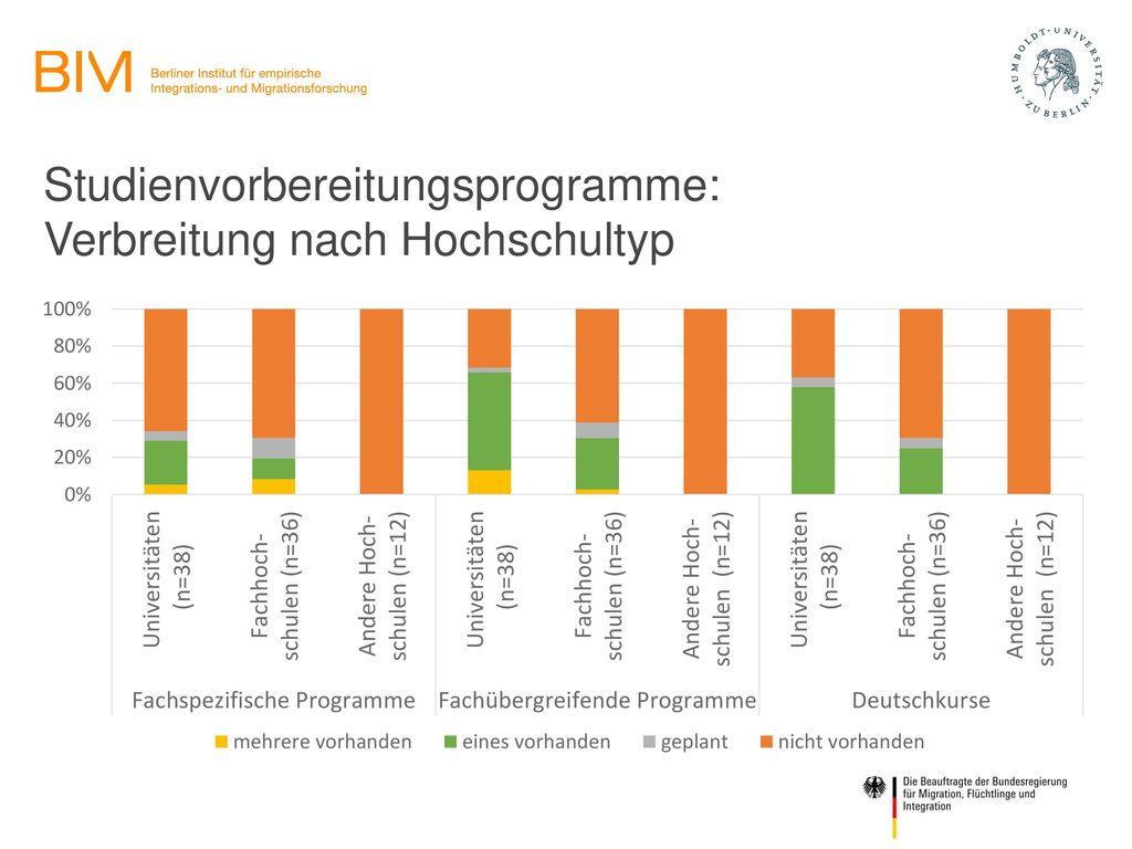 Studienvorbereitungsprogramme: Verbreitung nach Hochschultyp