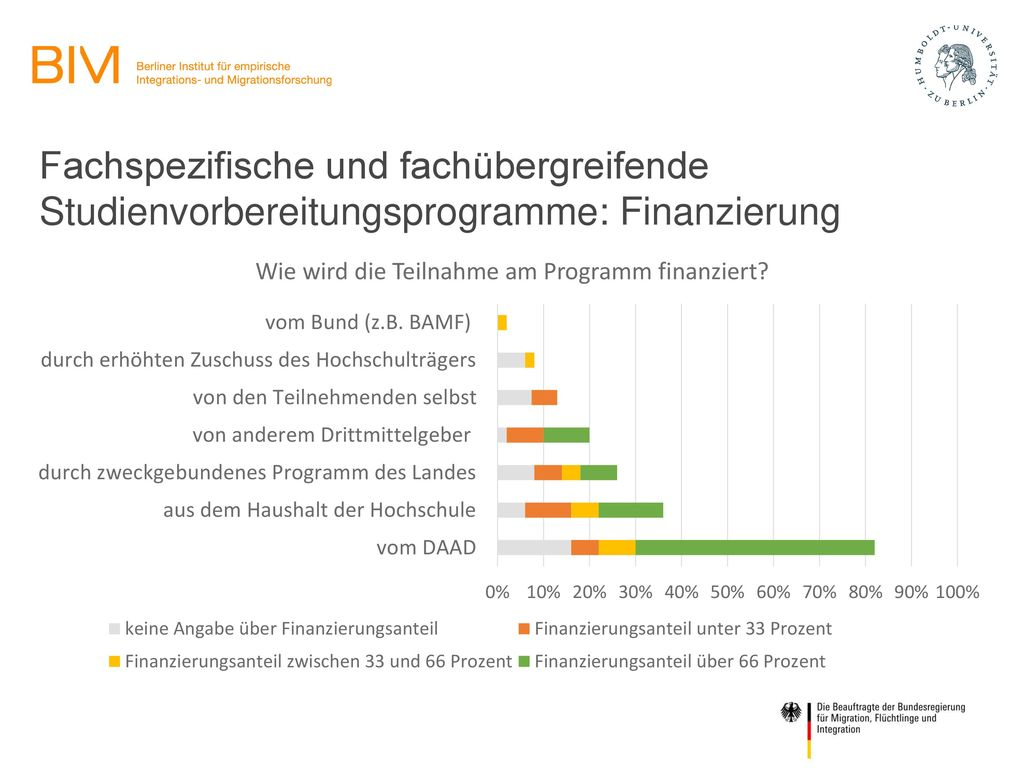 Fachspezifische und fachübergreifende Studienvorbereitungsprogramme: Finanzierung