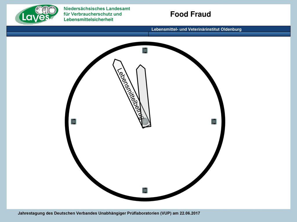 Lebensmittelbetrug Alle benehmen sich im Moment, als sei es 5 vor 12.