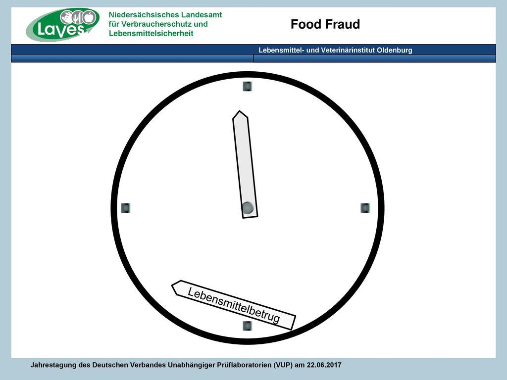Lebensmittelbetrug Ich glaube, wir sind eher hier.