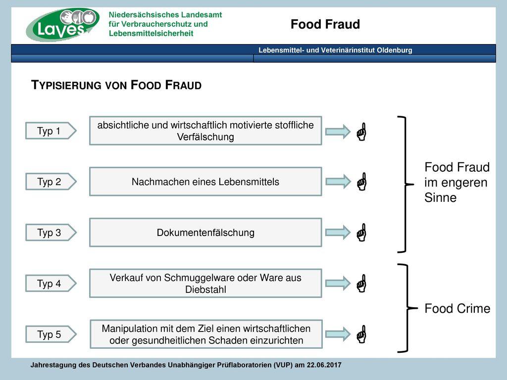      Typisierung von Food Fraud Food Fraud im engeren Sinne