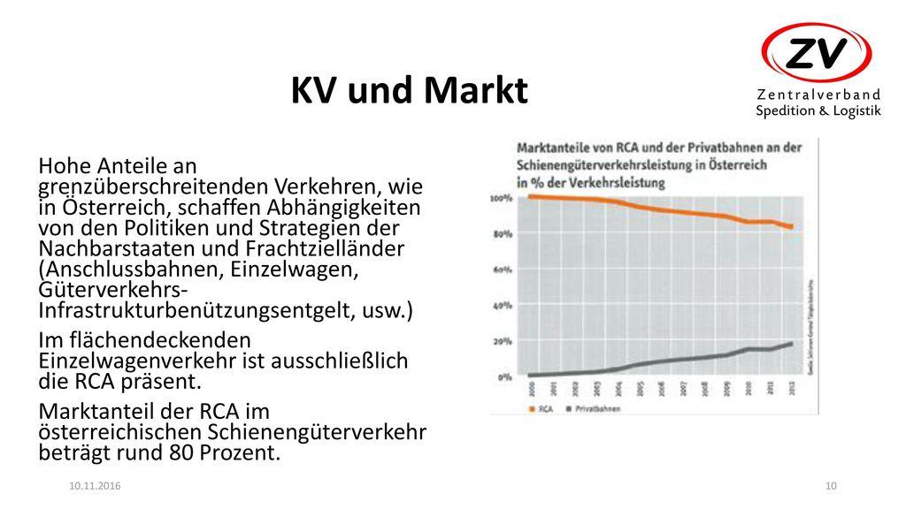 KV und Markt
