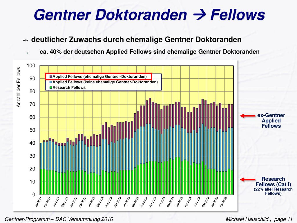 Gentner Doktoranden  Fellows