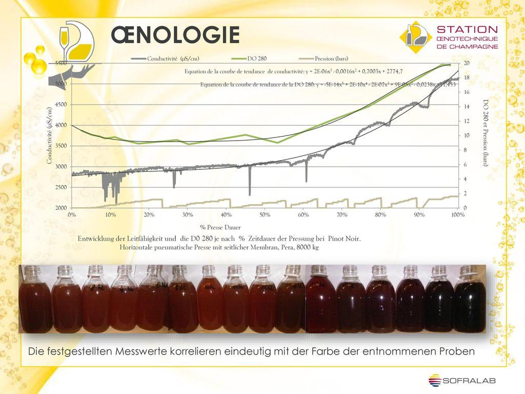 ŒNOLOGIE Die festgestellten Messwerte korrelieren eindeutig mit der Farbe der entnommenen Proben