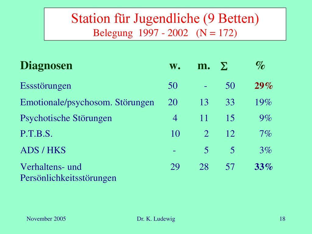 Station für Jugendliche (9 Betten) Belegung 1997 - 2002 (N = 172)