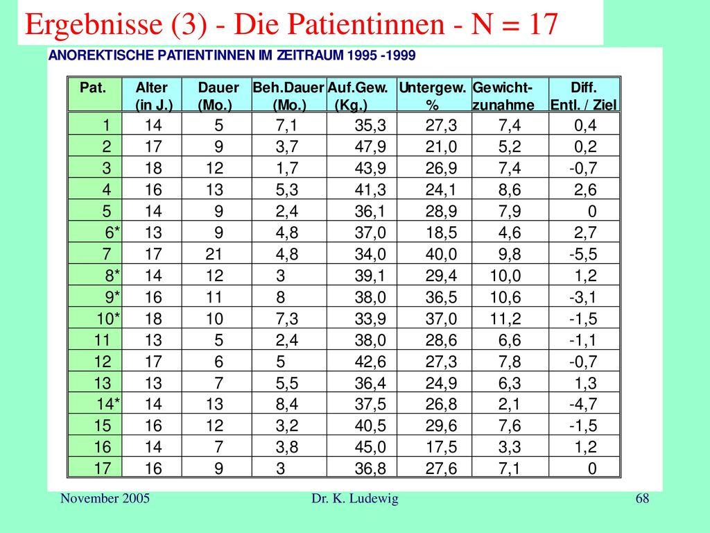 Ergebnisse (3) - Die Patientinnen - N = 17