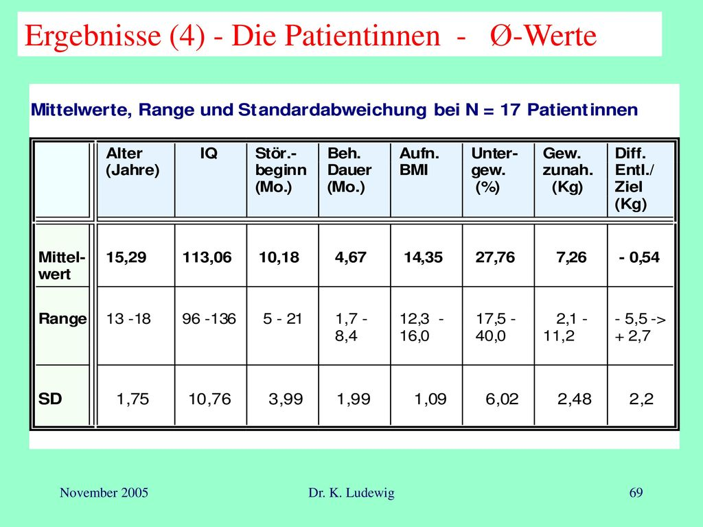 Ergebnisse (4) - Die Patientinnen - Ø-Werte