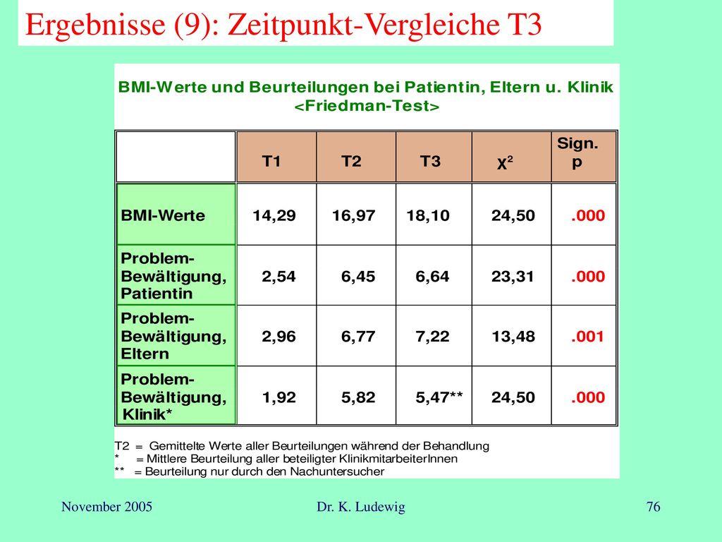 Ergebnisse (9): Zeitpunkt-Vergleiche T3