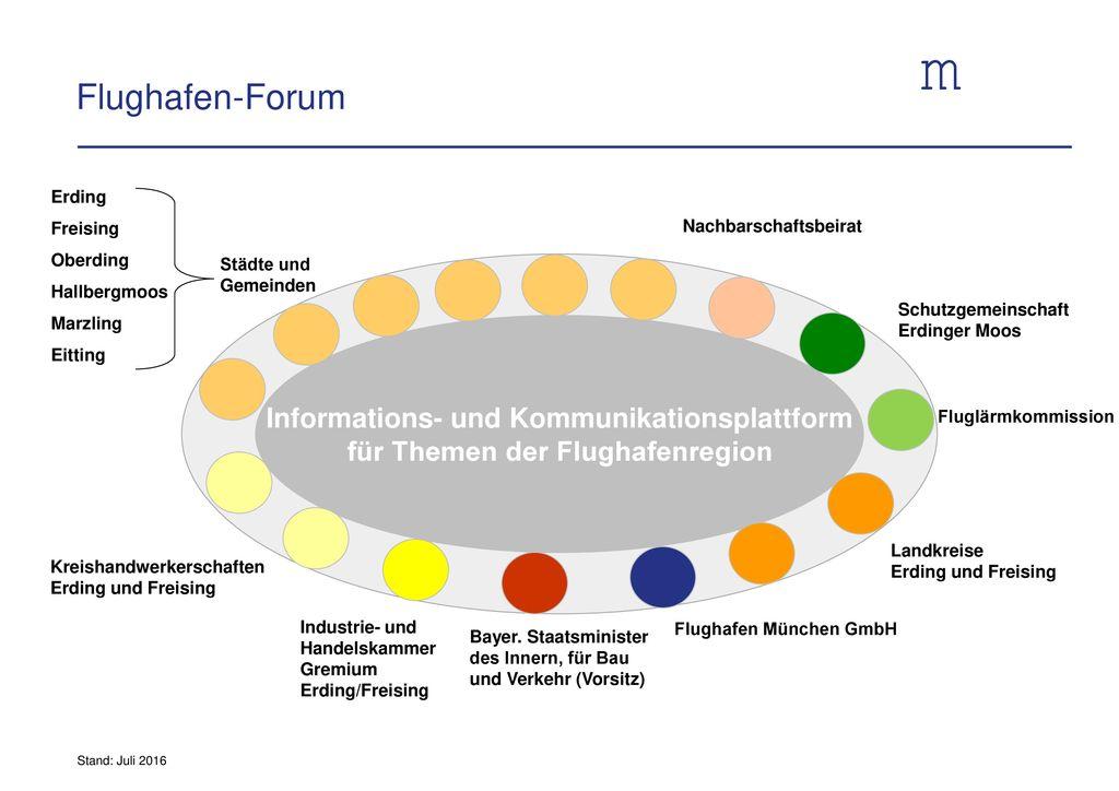 Flughafen-Forum Informations- und Kommunikationsplattform